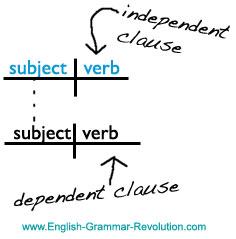 یادگیری گزاره ها در زبان انگلیسی