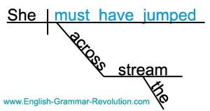گرامر عبارات زبانی