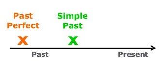 گذشته کامل نمودار